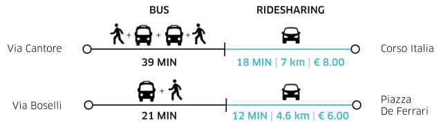 Confronto Uber POP e mezzi pubblici a Genova